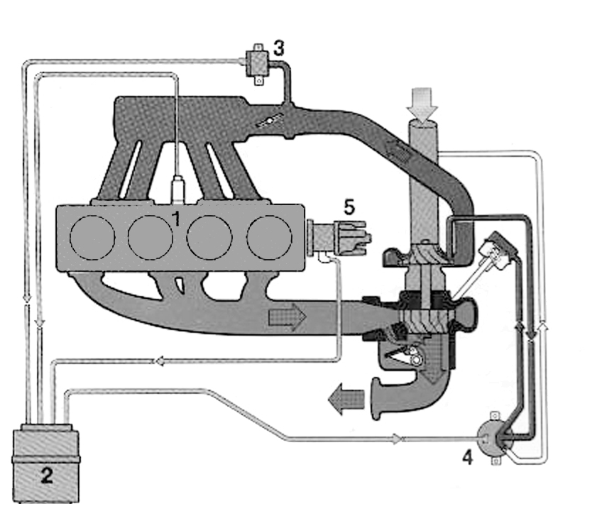 what lies beneath the saab apc system ran when parked the engine it is operated by a pressure line from the compressor side which forces a diaphragm to open the wastegate once boost levels become too high